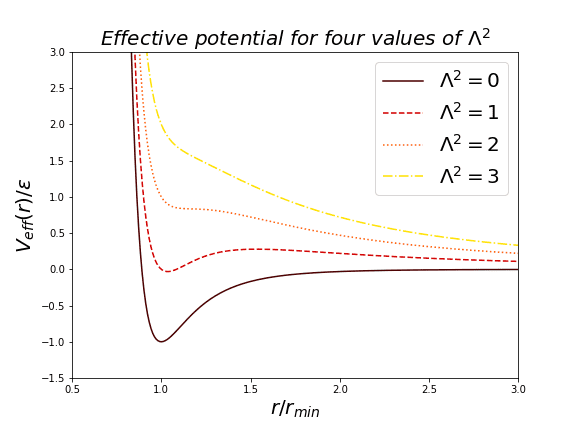 effective-potential-for-four-values-of-lambda